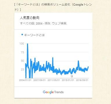 Google Keyword グラフ